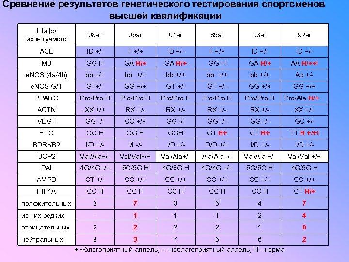 Сравнение результатов генетического тестирования спортсменов высшей квалификации Шифр испытуемого 08 аг 06 аг 01