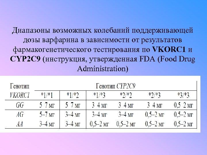 Диапазоны возможных колебаний поддерживающей дозы варфарина в зависимости от результатов фармакогенетического тестирования по VKORC