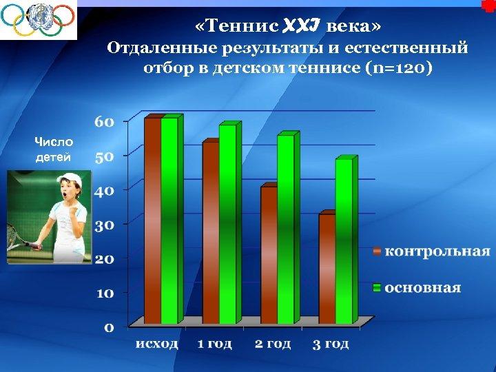 «Теннис XXI века» Отдаленные результаты и естественный отбор в детском теннисе (n=120) Число