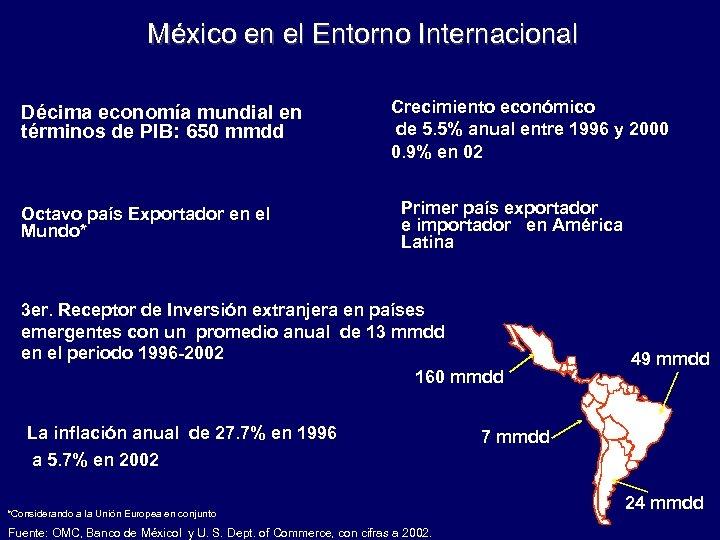 México en el Entorno Internacional Décima economía mundial en términos de PIB: 650 mmdd