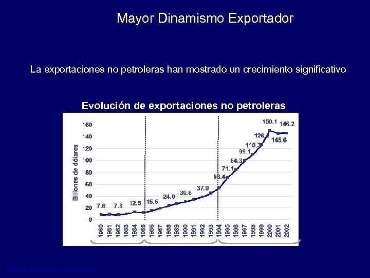 Mayor Dinamismo Exportador La exportaciones no petroleras han mostrado un crecimiento significativo Evolución de