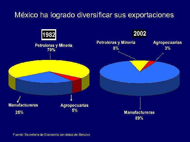 México ha logrado diversificar sus exportaciones Fuente: Secretaría de Economía con datos de Banxico