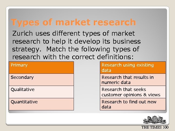 Types of market research Zurich uses different types of market research to help it