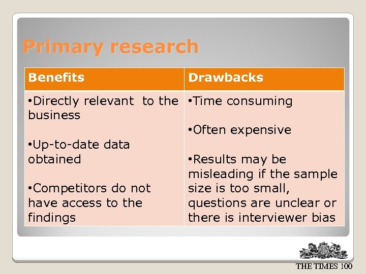 Primary research Benefits Drawbacks • Directly relevant to the • Time consuming business •