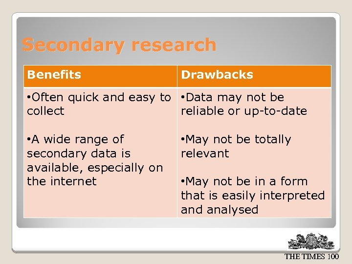 Secondary research Benefits Drawbacks • Often quick and easy to • Data may not