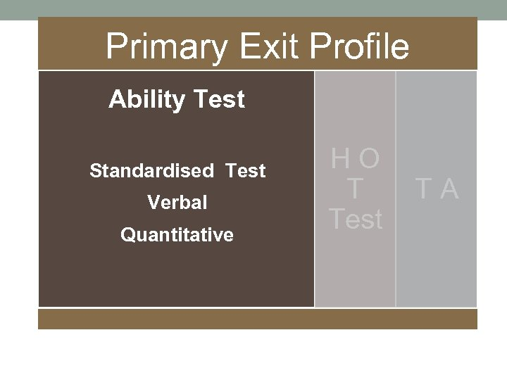 Primary Exit Profile Ability Test Standardised Test Verbal Quantitative H O T A T