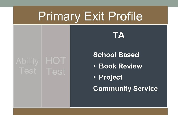 Primary Exit Profile TA Ability HOT Test School Based • Book Review • Project