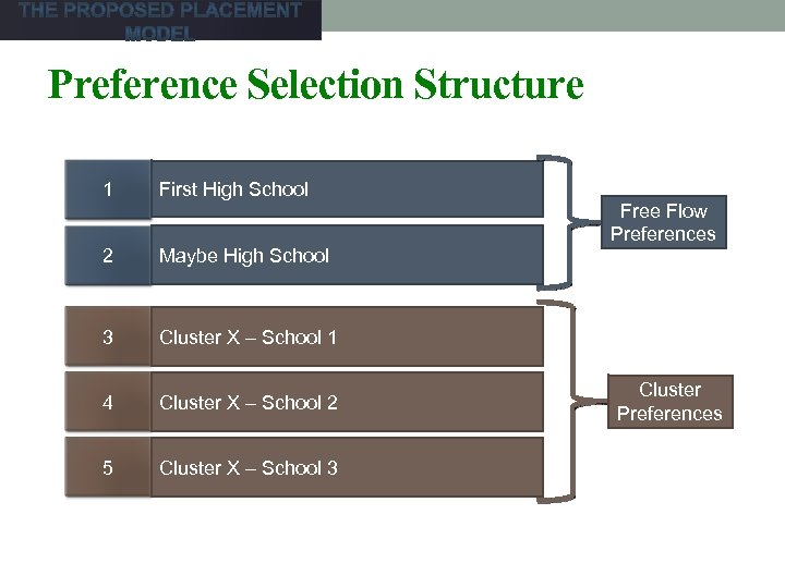 Preference Selection Structure 1 First High School 2 Maybe High School 3 Cluster X