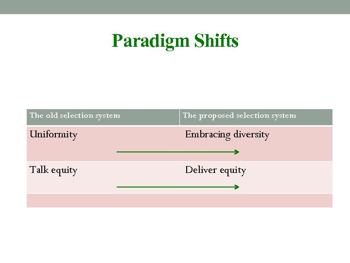 Paradigm Shifts The old selection system The proposed selection system Uniformity Embracing diversity Talk