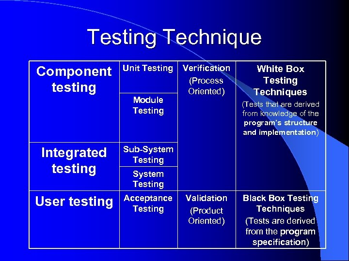 Testing Technique Component testing Unit Testing Module Testing Integrated testing Acceptance Testing White Box