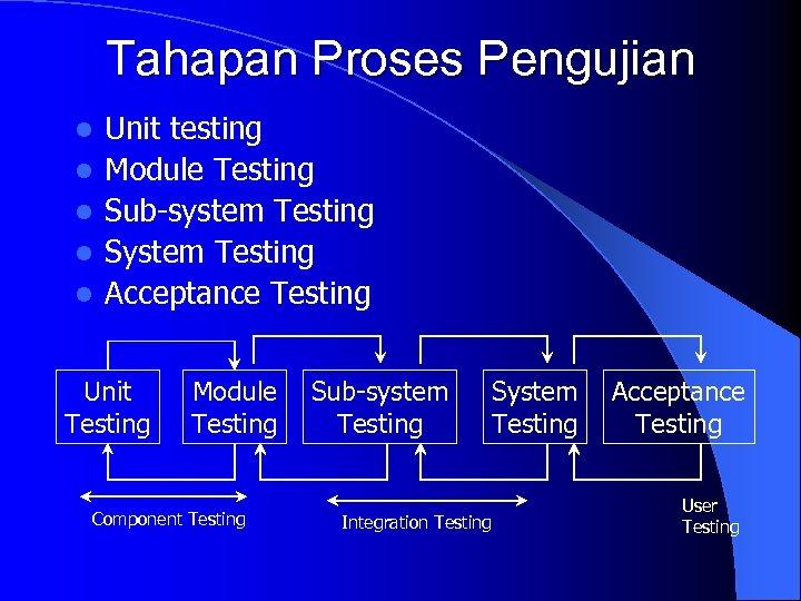 Tahapan Proses Pengujian l l l Unit testing Module Testing Sub-system Testing System Testing