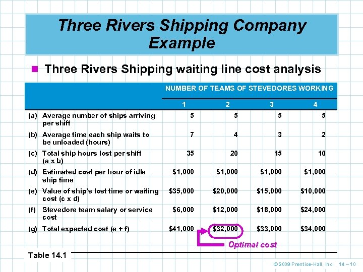 Three Rivers Shipping Company Example n Three Rivers Shipping waiting line cost analysis NUMBER