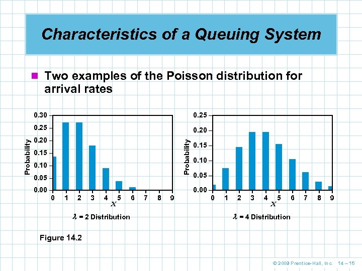 Characteristics of a Queuing System n Two examples of the Poisson distribution for arrival