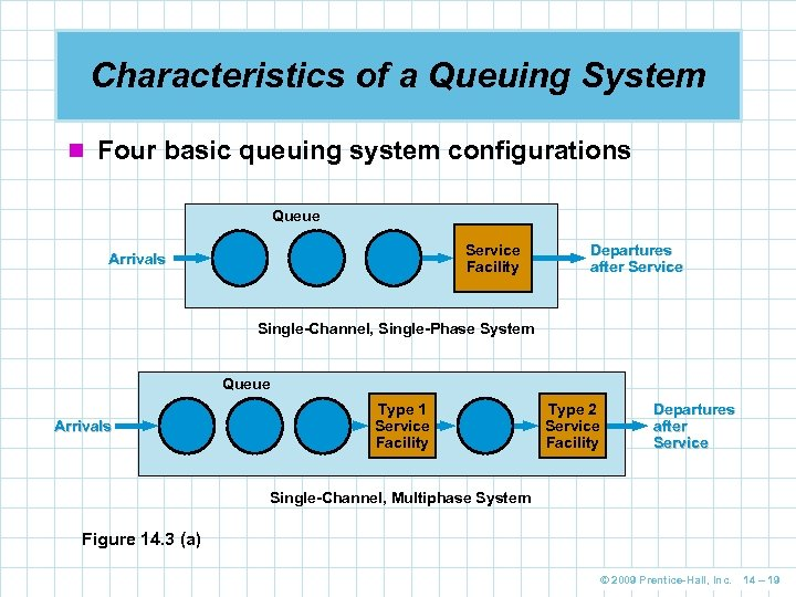 Characteristics of a Queuing System n Four basic queuing system configurations Queue Service Facility