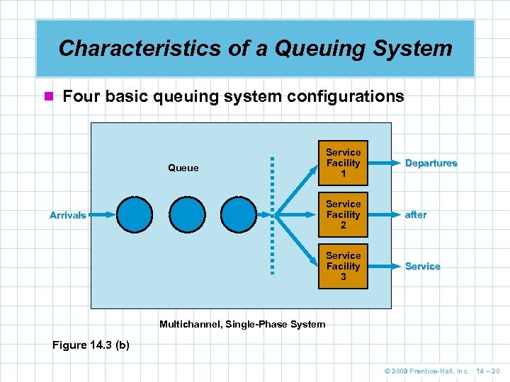 Characteristics of a Queuing System n Four basic queuing system configurations after Service Facility