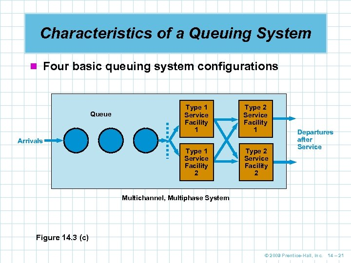 Characteristics of a Queuing System n Four basic queuing system configurations Type 1 Service