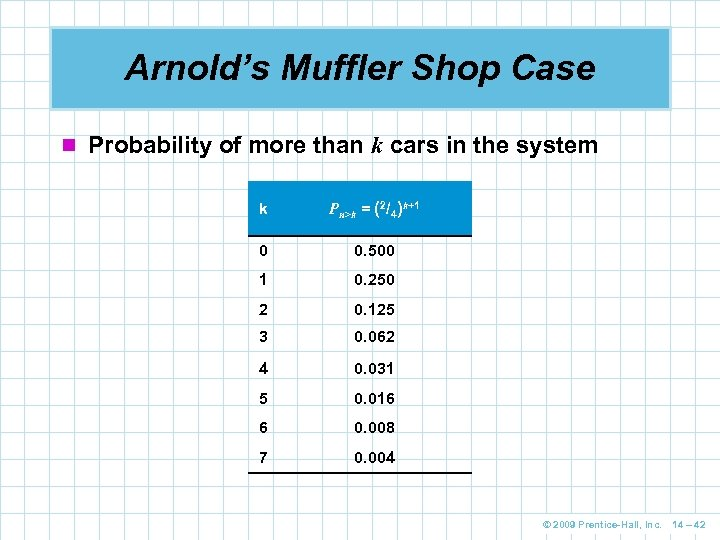 Arnold's Muffler Shop Case n Probability of more than k cars in the system