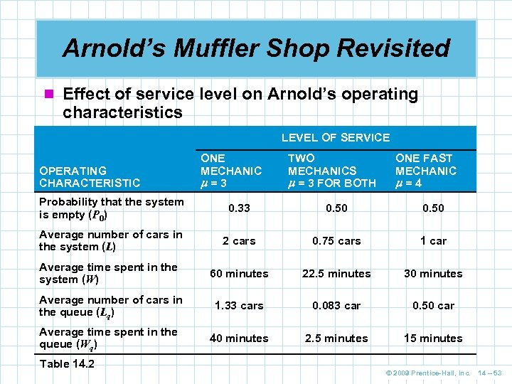 Arnold's Muffler Shop Revisited n Effect of service level on Arnold's operating characteristics LEVEL
