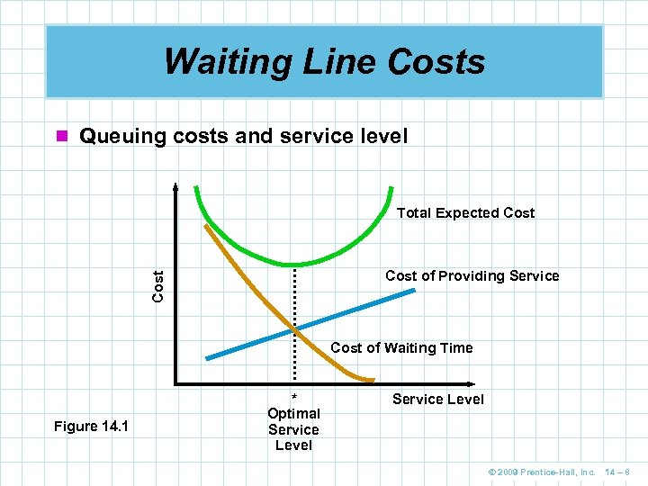 Waiting Line Costs n Queuing costs and service level Total Expected Cost of Providing