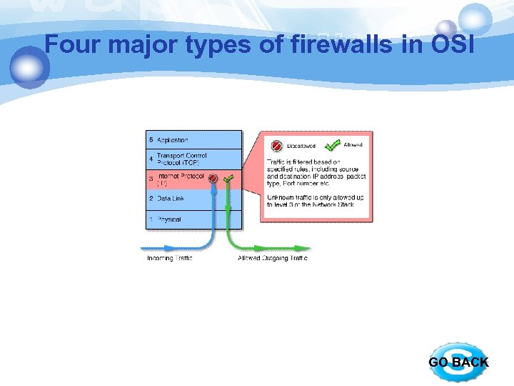Four major types of firewalls in OSI GO BACK