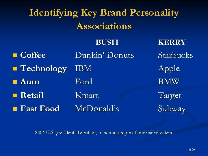 Identifying Key Brand Personality Associations BUSH Coffee n Technology n Auto n Retail n