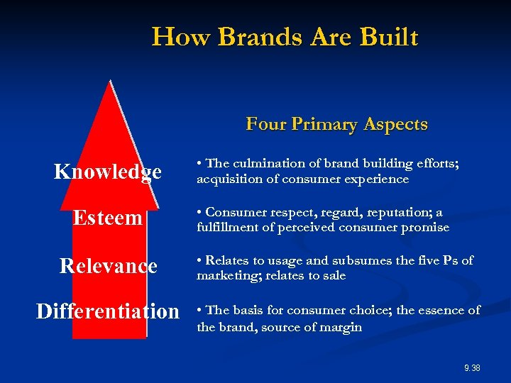 How Brands Are Built Four Primary Aspects Knowledge • The culmination of brand building