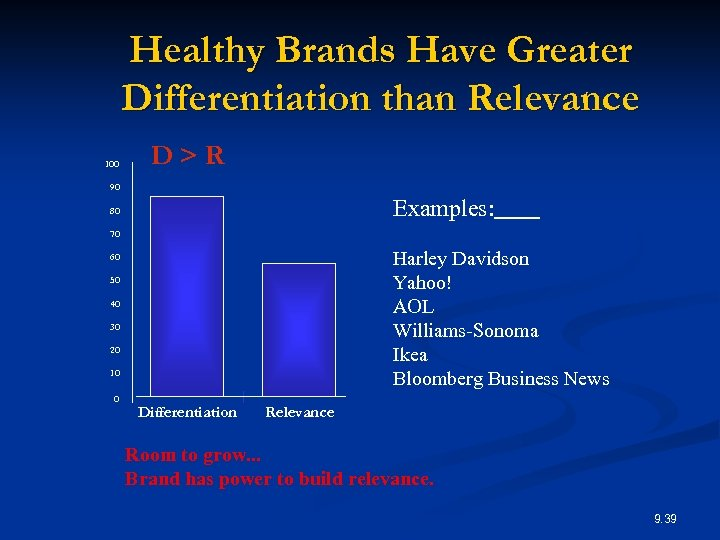 Healthy Brands Have Greater Differentiation than Relevance 100 D>R 90 Examples: 80 70 Harley
