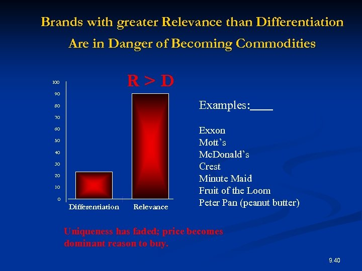 Brands with greater Relevance than Differentiation Are in Danger of Becoming Commodities R>D 100
