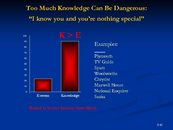 "Too Much Knowledge Can Be Dangerous: ""I know you and you're nothing special"" K>E"