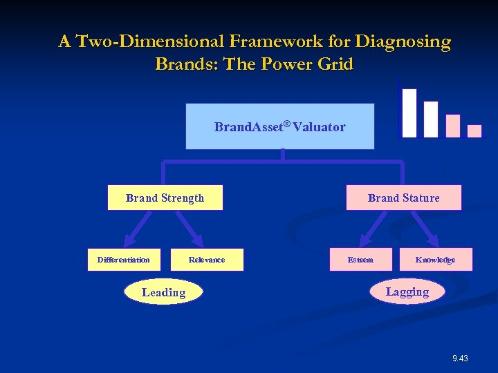A Two-Dimensional Framework for Diagnosing Brands: The Power Grid Brand. Asset® Valuator Brand Strength