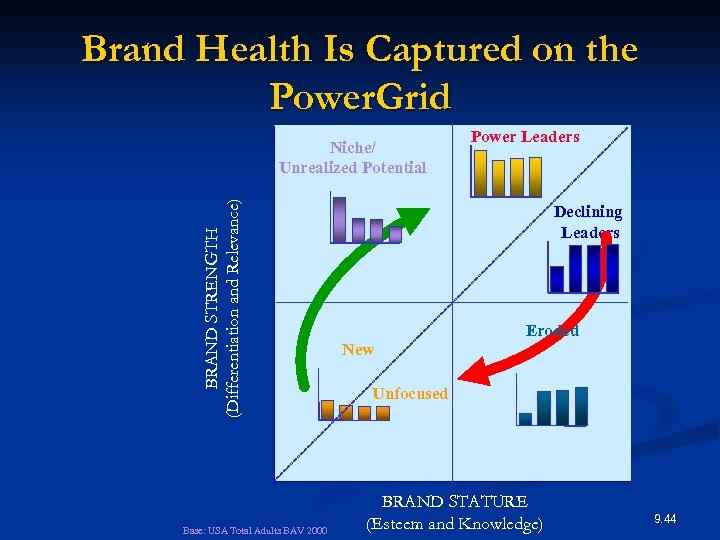 Brand Health Is Captured on the Power. Grid BRAND STRENGTH (Differentiation and Relevance) Niche/