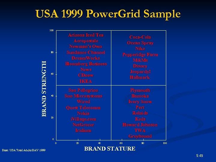 USA 1999 Power. Grid Sample 100 Arizona Iced Tea Aeropostale Newman's Own Sundance Channel