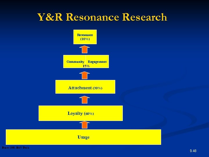Y&R Resonance Research Resonance (10%) Community Engagement 15% Attachment (30%) Loyalty (60%) Usage Base: