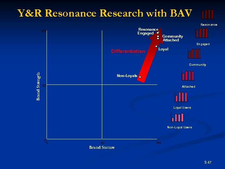 Y&R Resonance Research with BAV Resonance Engaged 100 Differentiation Community Attached Engaged Loyal Brand
