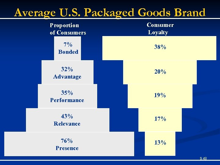 Average U. S. Packaged Goods Brand Proportion of Consumers Consumer Loyalty 7% Bonded 38%