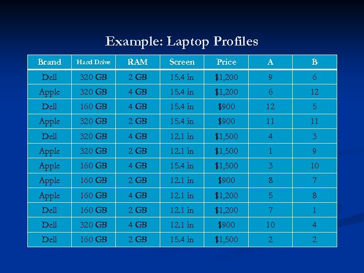 Example: Laptop Profiles Brand Hard Drive RAM Screen Price A B Dell 320 GB