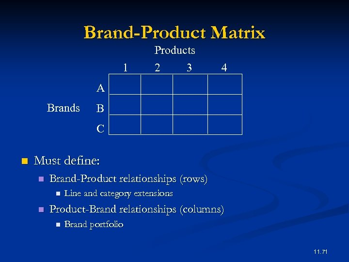Brand-Product Matrix 1 Products 2 3 4 A Brands B C n Must define: