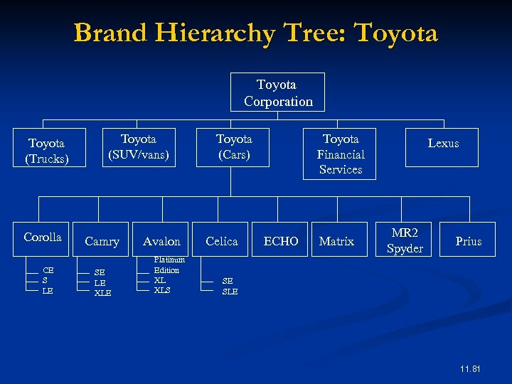 Brand Hierarchy Tree: Toyota Corporation Toyota (Trucks) Corolla CE S LE Toyota (SUV/vans) Camry