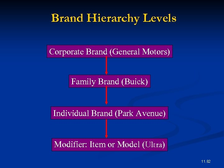 Brand Hierarchy Levels Corporate Brand (General Motors) Family Brand (Buick) Individual Brand (Park Avenue)