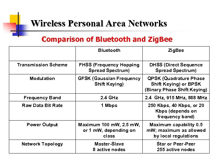 Wireless Personal Area Networks Chapter 15 WPAN