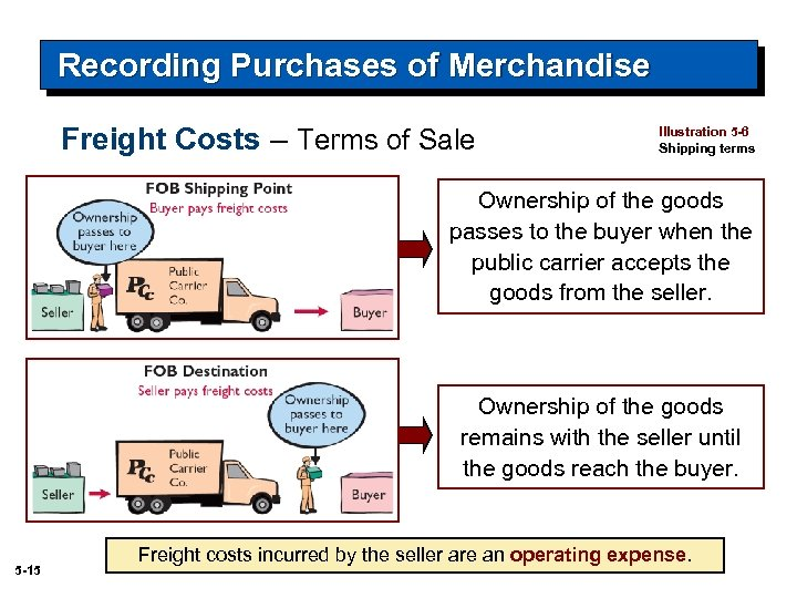 Recording Purchases of Merchandise Freight Costs – Terms of Sale Illustration 5 -6 Shipping