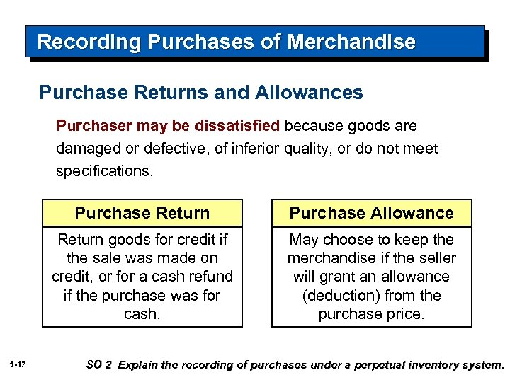 Recording Purchases of Merchandise Purchase Returns and Allowances Purchaser may be dissatisfied because goods