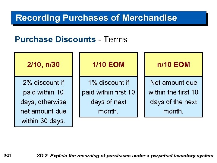 Recording Purchases of Merchandise Purchase Discounts - Terms 2/10, n/30 n/10 EOM 2% discount