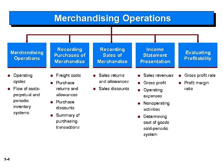 Merchandising Operations Operating cycles Flow of costsperpetual and periodic inventory systems. 5 -4 Recording