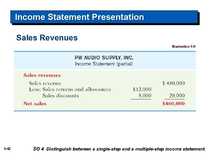 Income Statement Presentation Sales Revenues Illustration 5 -9 5 -42 SO 4 Distinguish between