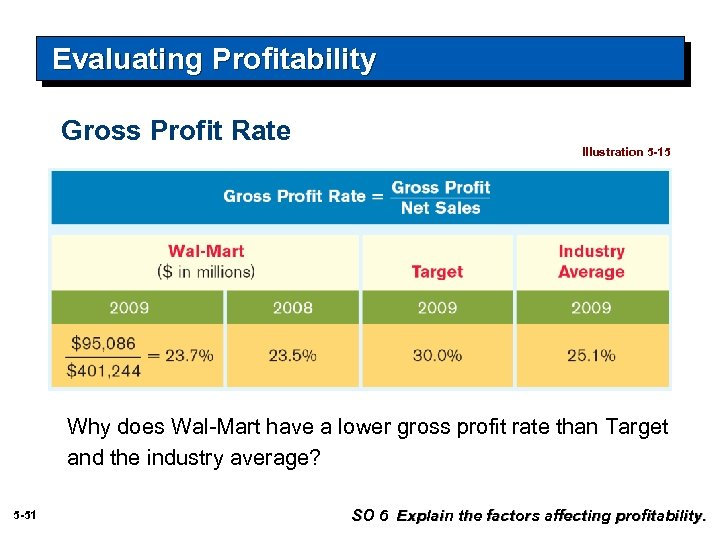 Evaluating Profitability Gross Profit Rate Illustration 5 -15 Why does Wal-Mart have a lower