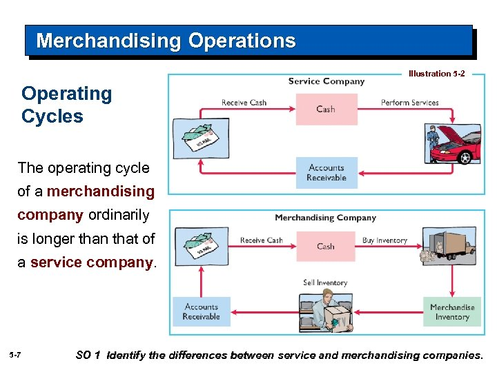 Merchandising Operations Illustration 5 -2 Operating Cycles The operating cycle of a merchandising company
