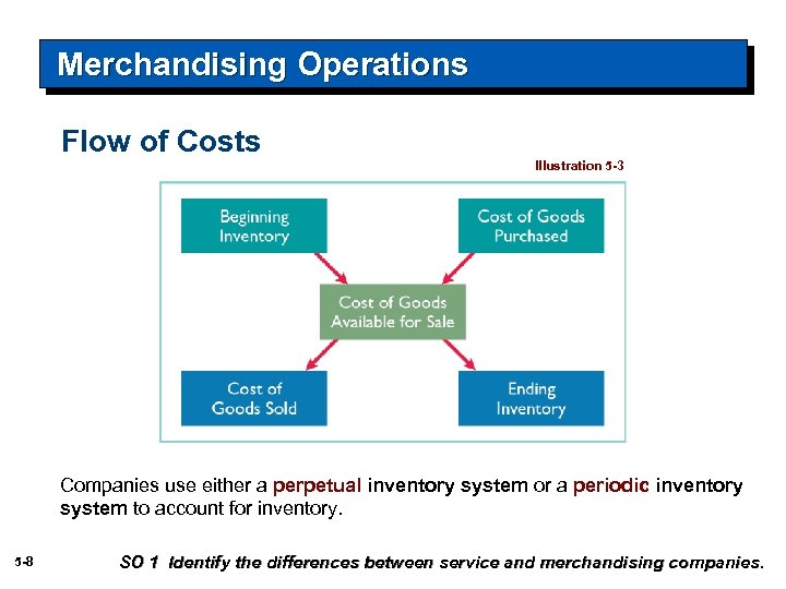 Merchandising Operations Flow of Costs Illustration 5 -3 Companies use either a perpetual inventory