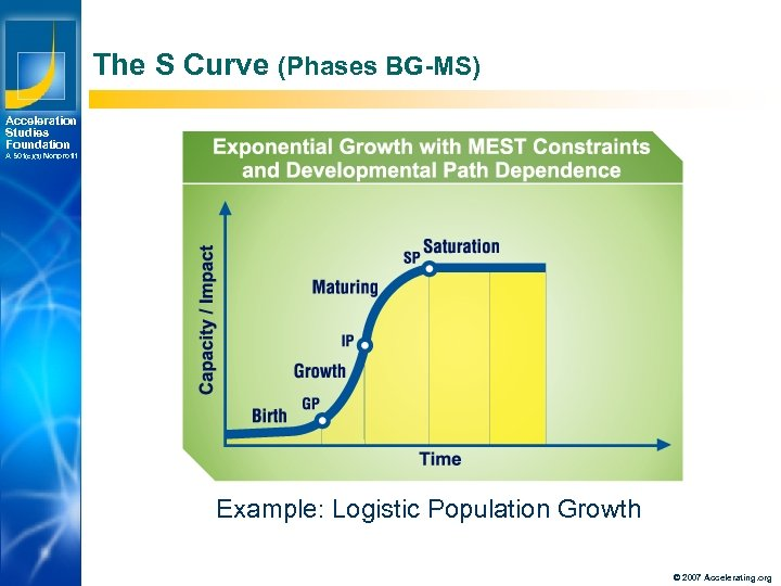The S Curve (Phases BG-MS) Acceleration Studies Foundation A 501(c)(3) Nonprofit Example: Logistic Population