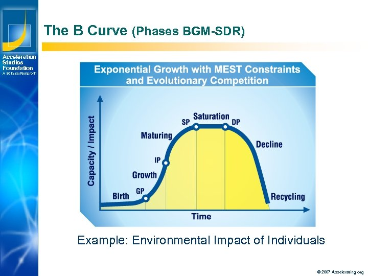 The B Curve (Phases BGM-SDR) Acceleration Studies Foundation A 501(c)(3) Nonprofit Example: Environmental Impact